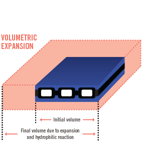 Volumetric expansion